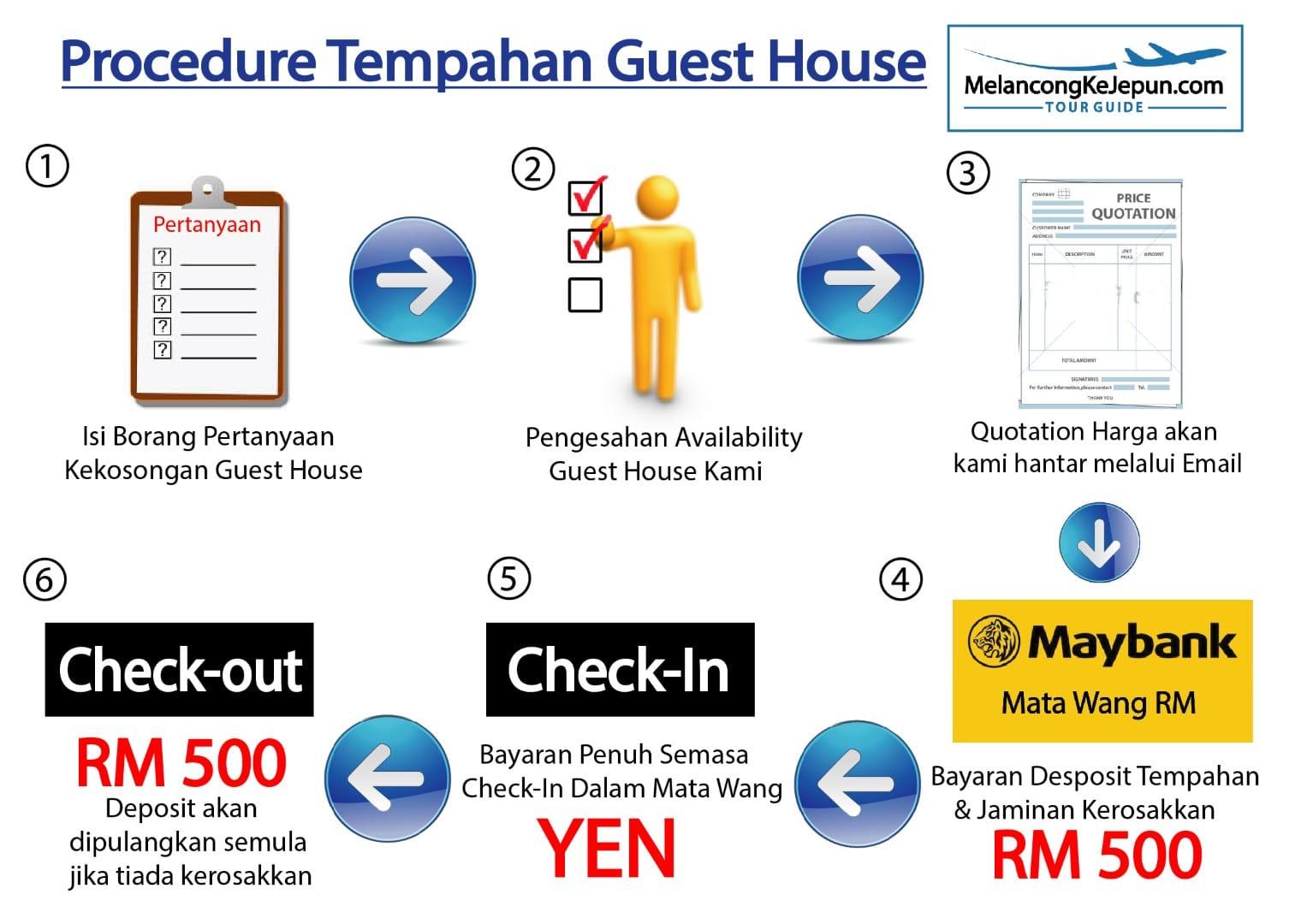 procedure-tempahan-guest-house-01-large